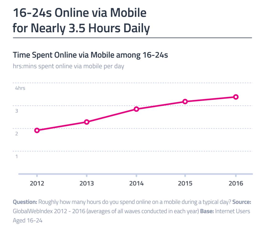 Czas online na urządzeniach mobilnych - użytkownicy w wieku 16-24 (2012-2016) - wykres