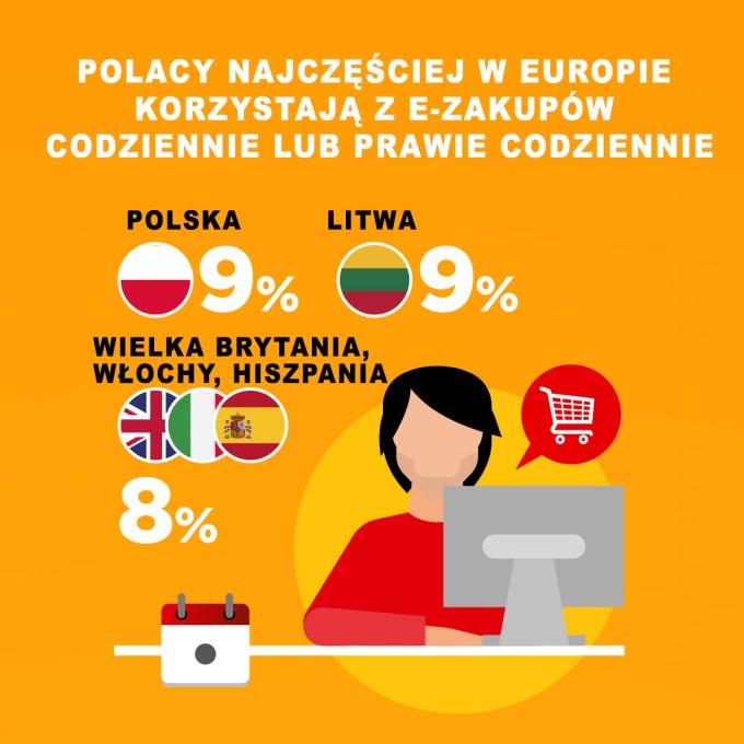 Badanie Masterindex 2017 (zakupy online w Europie)