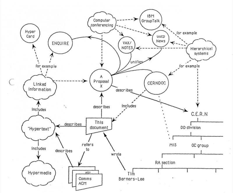 Schemat propozycji WWW (1989 r.)