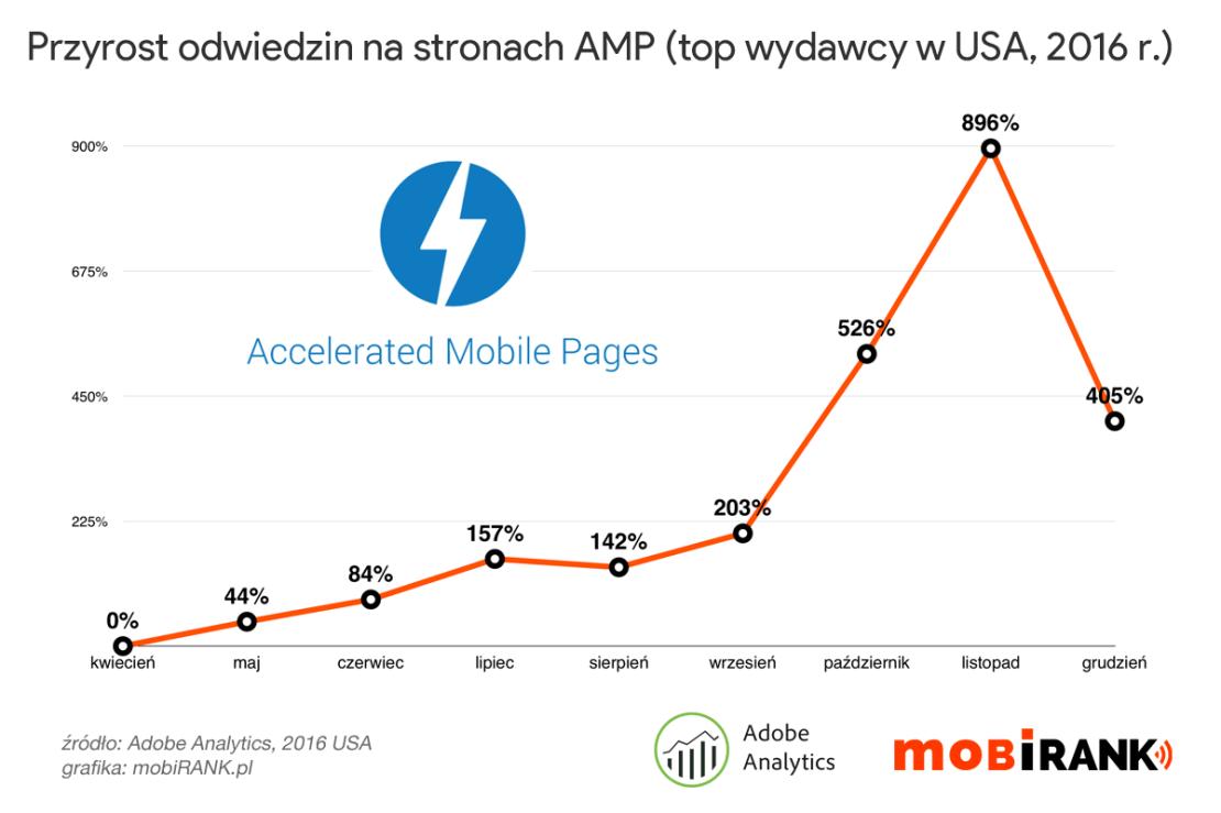 Przyrost odwiedzin na stronach AMP (TOP wydawcy USA, 2016 r.)