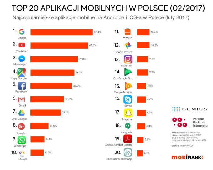 TOP 20 najpopularniejszych aplikacji mobilnych w Polsce (w lutym 2017 r.)