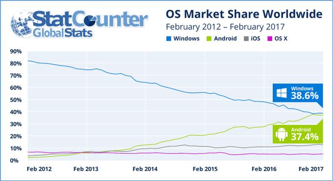 Wykres: Udział systemów operacyjnych na świecie (2012-2017)