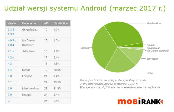 Udział wersji systemu Android w marcu 2017 r.
