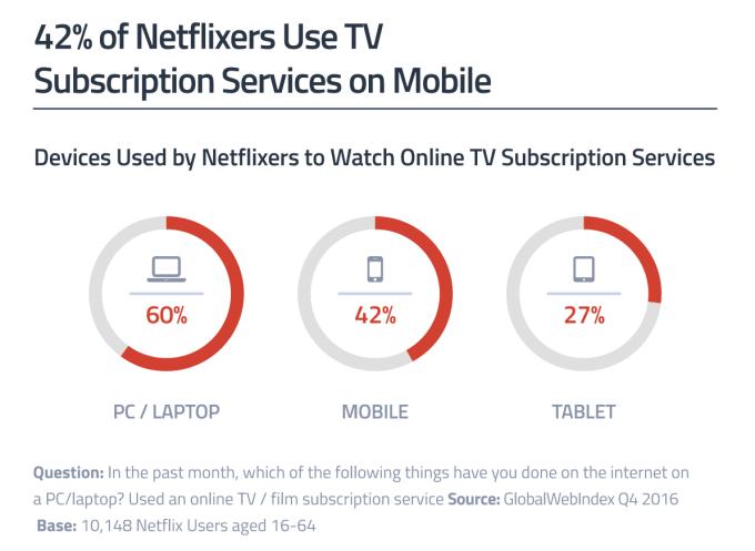 Urządzenia, na których użytkownicy korzystają z Netflixa (4Q 2016)