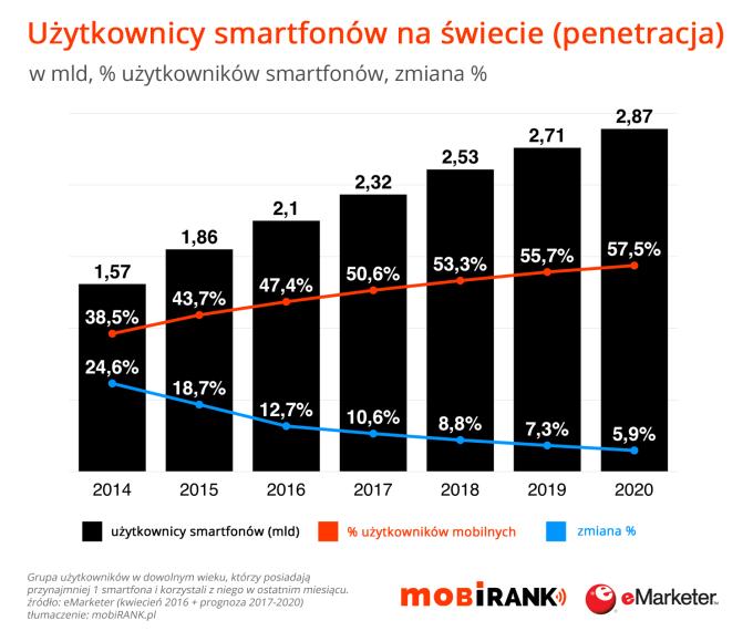 Użytkownicy smartfonów na świecie (2014-2020 r.)