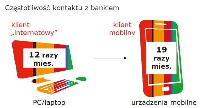 Częstotliwość logowań do aplikacji i bankowości internetowej mBanku