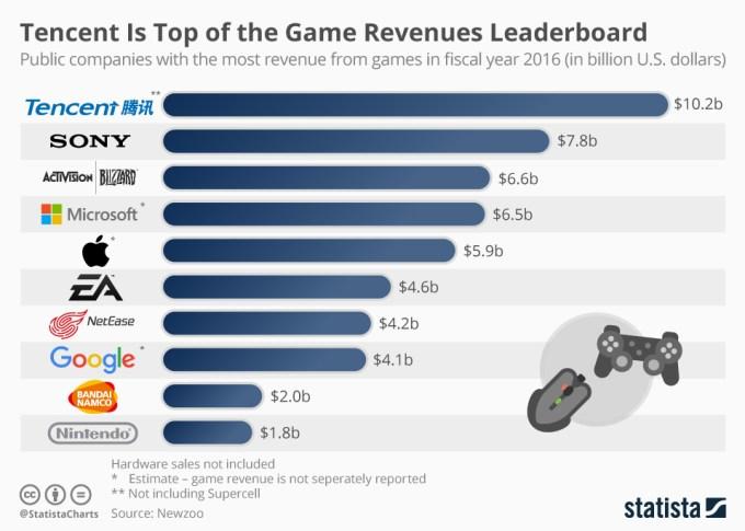 Firmy z największymi przychodami z gier w 2016 r.