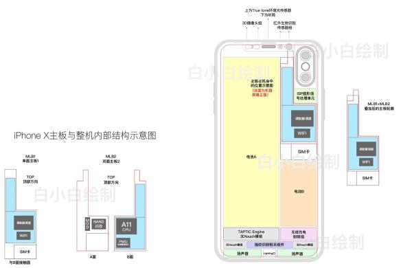 iPhone 8 (X Edition) może mieć podwójną baterię