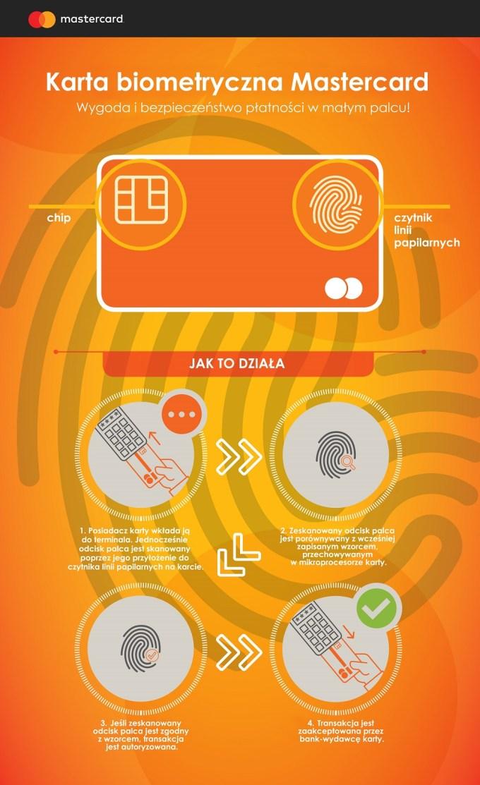 Jak działa karta biometryczna Mastercard z czytnikiem odcisku palca? (infografika)