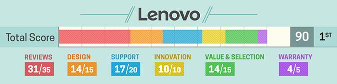 Szczegółowa ocena Lenovo (2017)