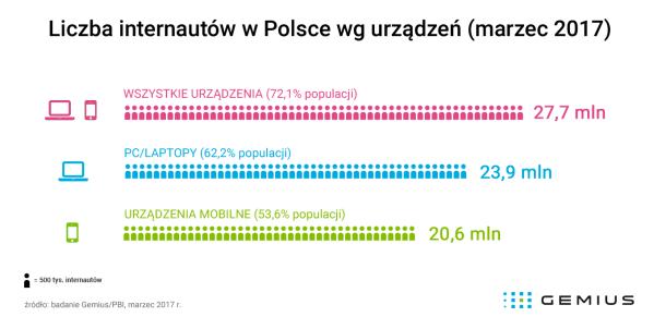 Liczba internautów w Polsce (PC i mobilnych) – marzec 2017