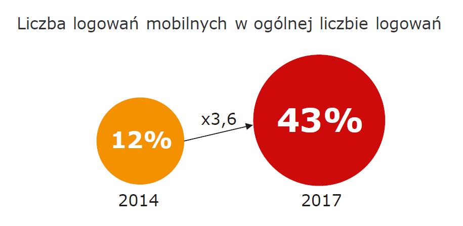 Liczba logowań do aplikacji mobilnej (2014-2017)