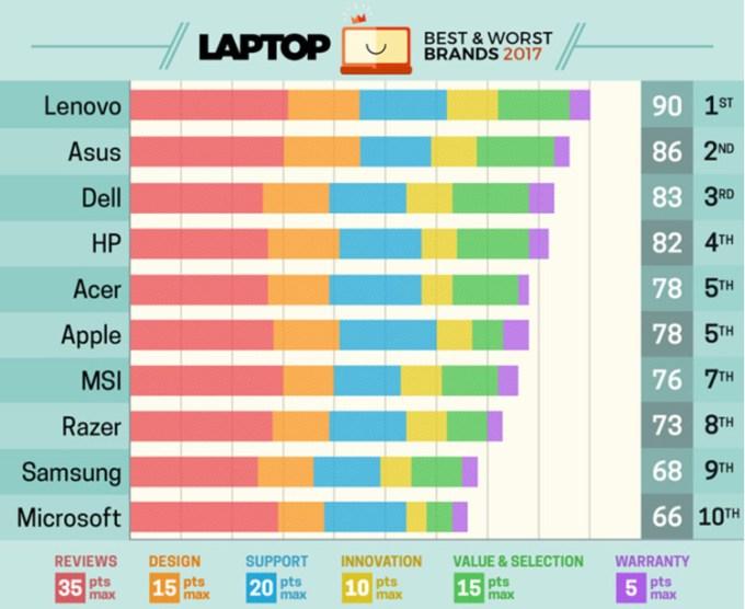 Ranking najlepszych marek laptopów w 2017 roku