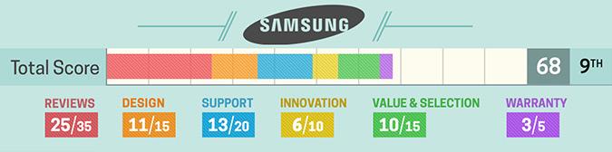 Szczegółowa ocena Samsung (2017)