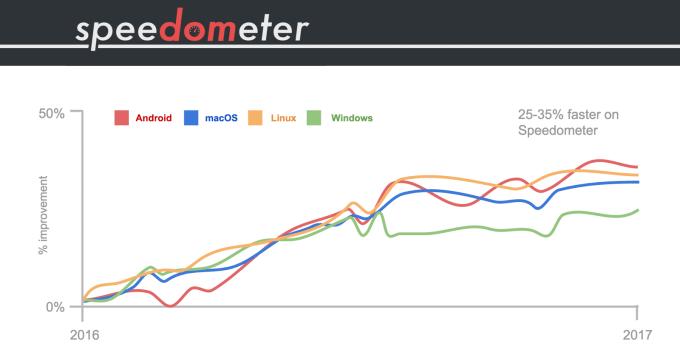 Poprawa wydajności V8 w Google Chrome (2016-2017) - Speedometer 1.0
