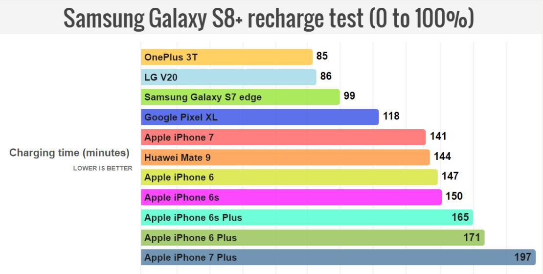 Test czasu ładowania smartfonów (2017)