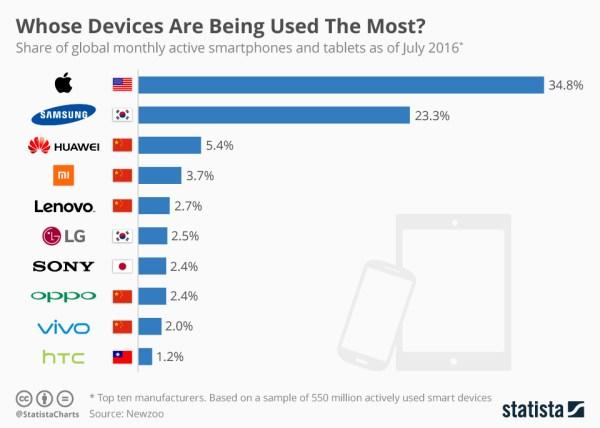 Najczęściej używane urządzenia mobilne na świecie (od lipca 2016)
