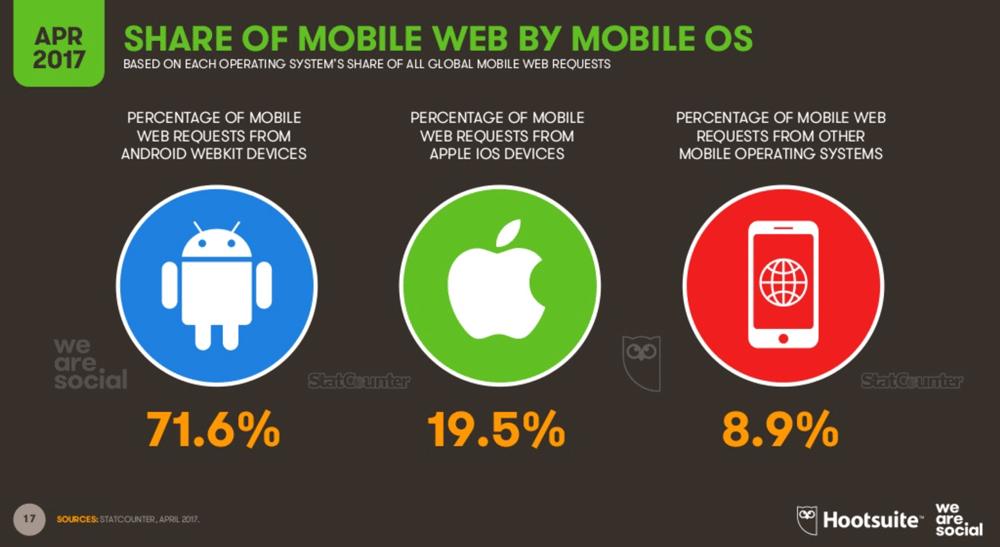 Udział platform mobilnych na świecie w 2Q 2017 r.