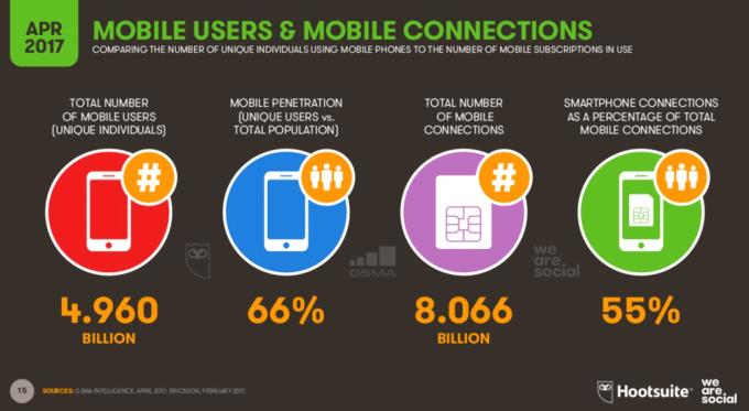 Użytkownicy mobilni na świecie (2Q 2017)