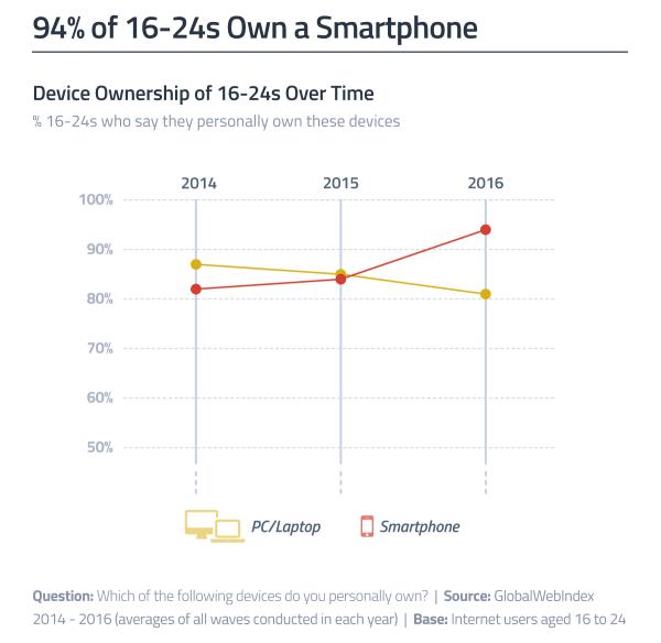 94% internautów w wieku 16-24 lata ma własnego smartfona