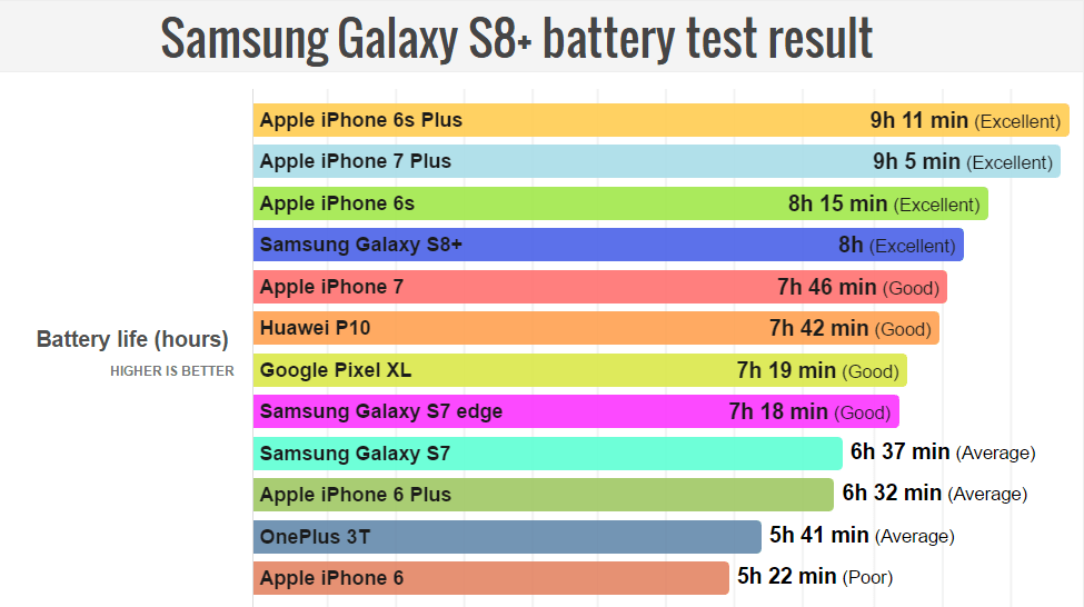 Test żywotności baterii smartfonów na jednym ładowaniu (2017)