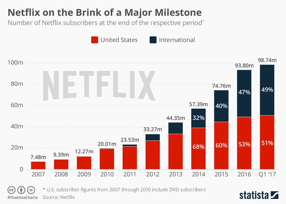 Wzrost liczby użytkowników serwisu Netflix (2007-1Q 2017)