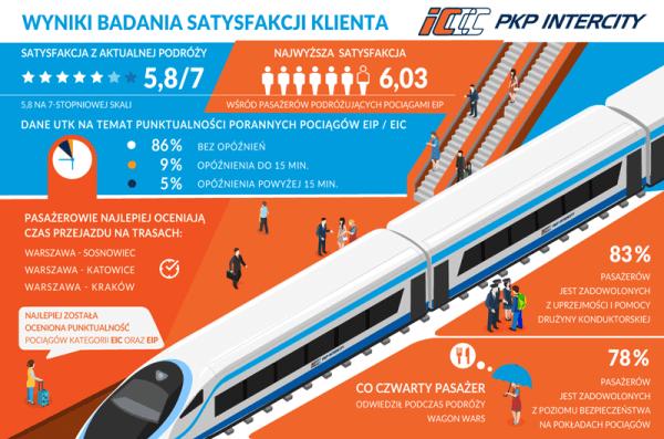 Prawie 90% pasażerów PKP planuje podróż przez internet