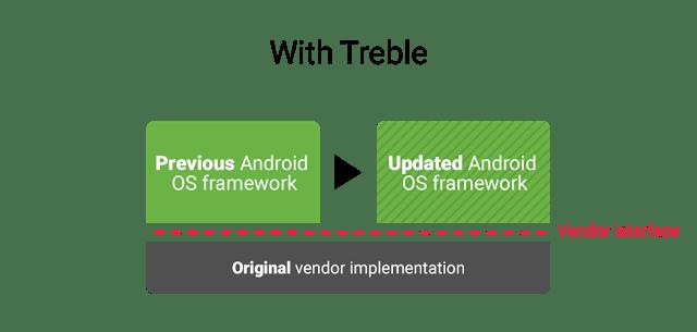 Proces aktualizacji Androida po wprowadzeniu Treble