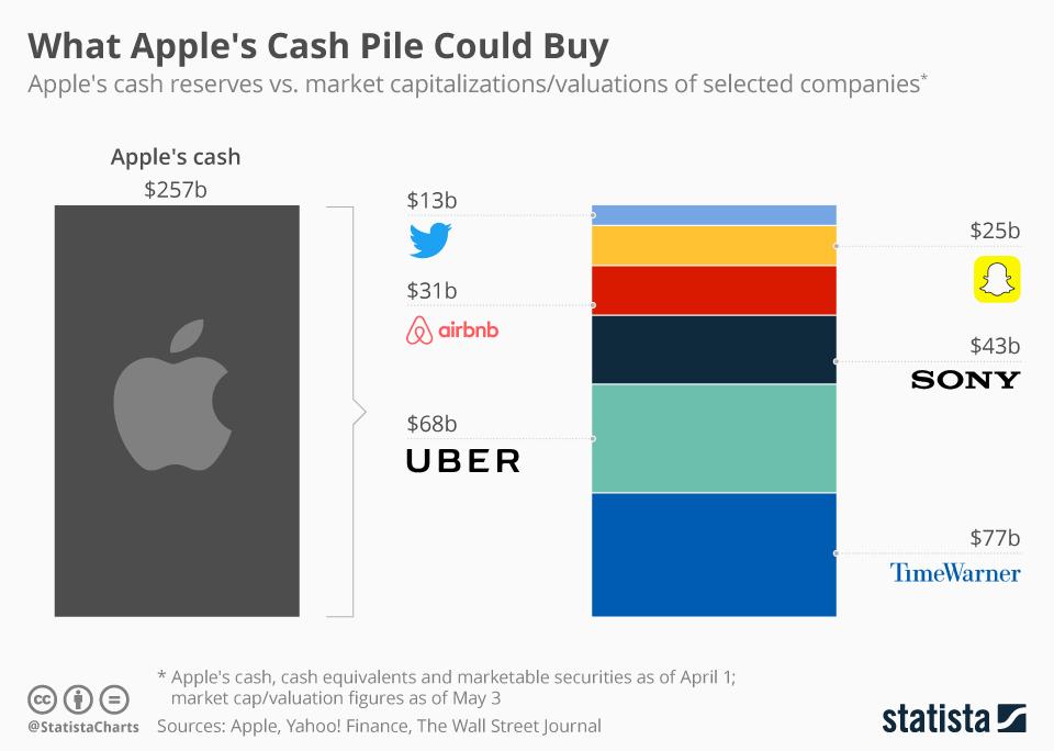 Co Apple mogłoby kupić za swoją gotówkę? (wykres)