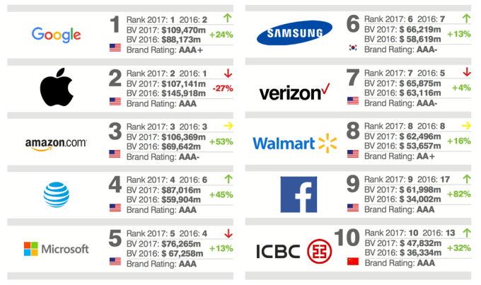 TOP 10 - najbardziej wartościowe marki na świecie wg Global 500 2017