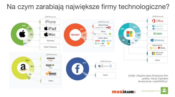 Na czym zarabiają największe firmy technologiczne na świecie? (2017)