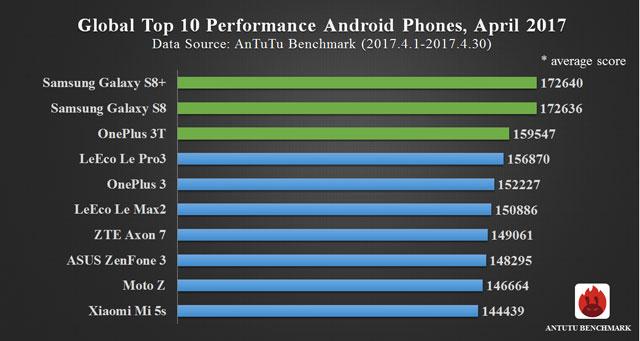 Najwydajniejsze smartfony z systemem Android (ranking 04.2017)