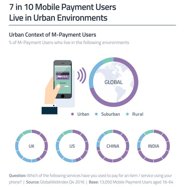 7 na 10 użytkowników płatności mobilnych to mieszczuchy