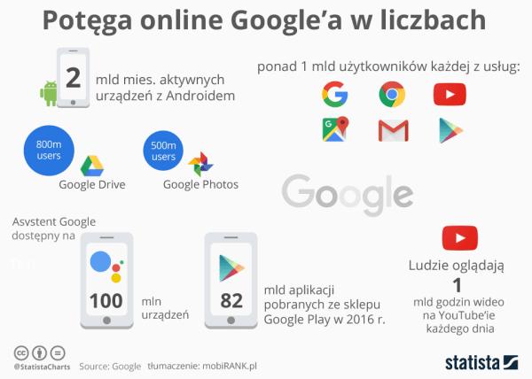 Google w liczbach po konferencji I/O 2017