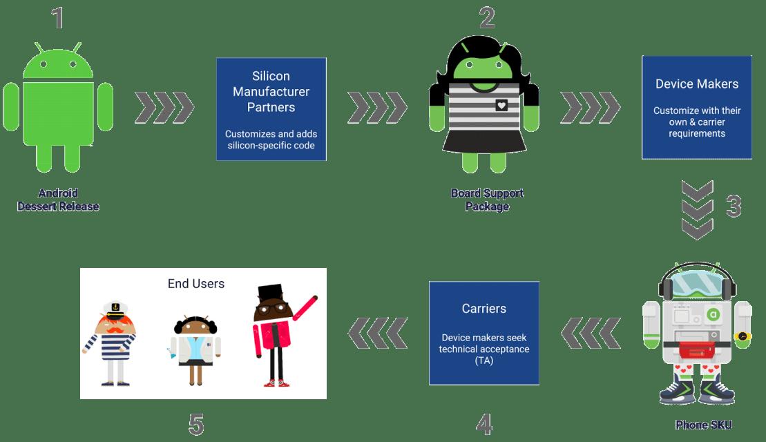 Proces przygotowania aktualizacji systemu dla urządzeń z Androidem - zanim zostanie wdrożony Project Treble