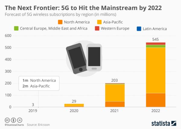 Nowe prognozy: z sieci 5G będziemy korzystać w 2022 roku?