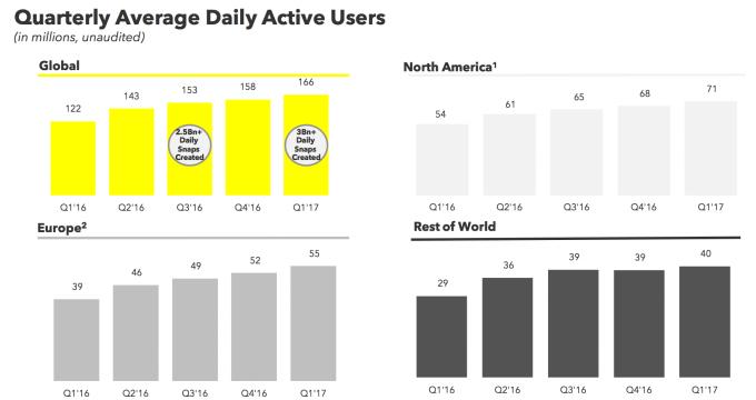 Dzienna liczba użytkowników Snapchata (1Q 2017) wg regionów