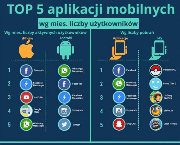 Statystyki korzystania z aplikacji mobilnych na świecie w 2016 roku