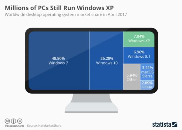 Udział komputerowych systemów operacyjnych w kwietniu 2017 r.