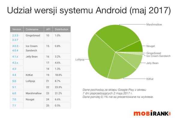 Udział wersji systemu Android w maju 2017 r.