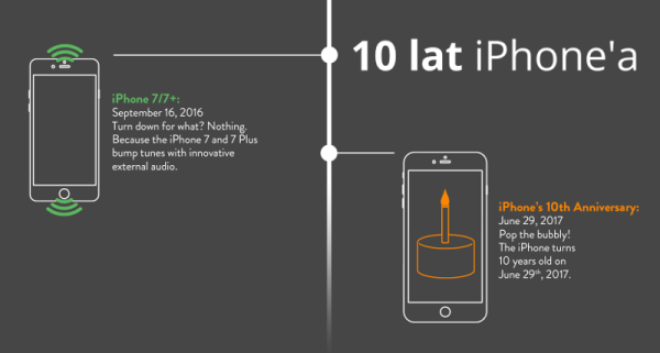 10 lat iPhone'a firmy Apple na infografice