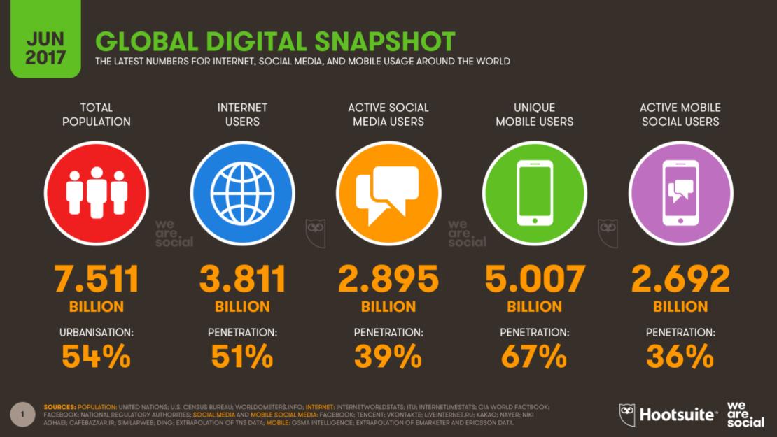 Digital, mobile, internet i media społecznościowe na świecie (6/2017)
