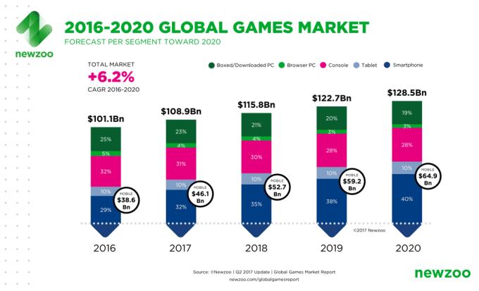 Estymacja przychodów z gier wg platform w latach 2016-2020