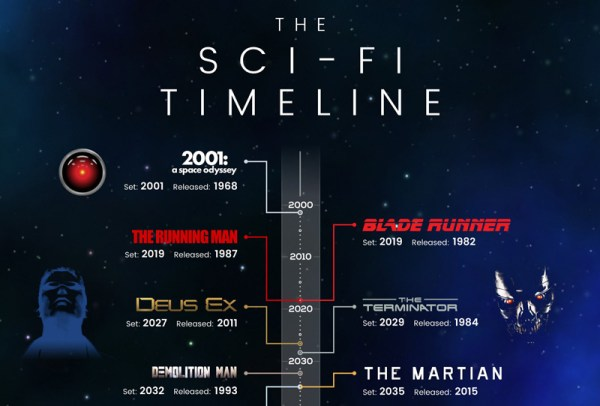 Oś czasu fabuł w filmach science-fiction [infografika]
