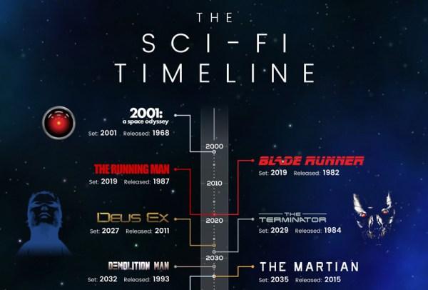 Oś czasu fabuł w filmach science-fiction [infografika]
