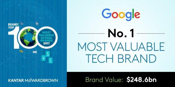 Google najbardziej wartościową marką w rankingu BrandZ™ 2017
