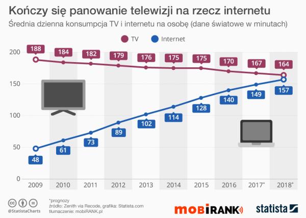 Telewizja już niedługo ustąpi miejsca internetowi