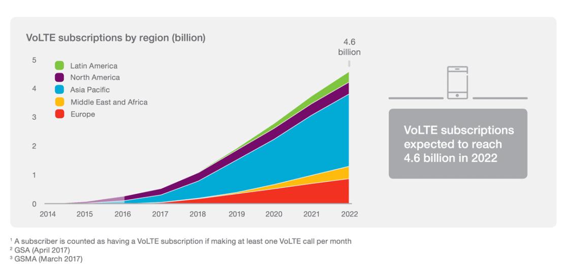 Liczba użytkowników VoLTE (2014-2022)