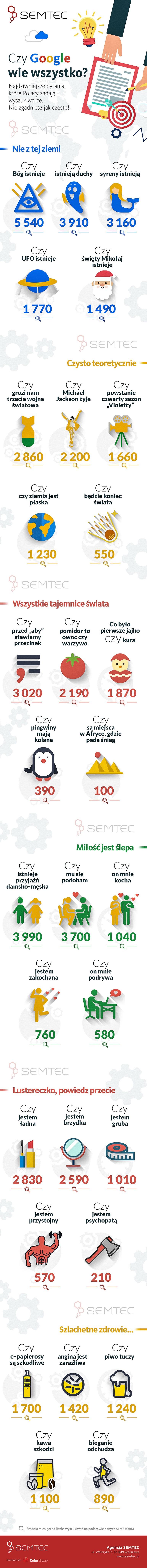 Najdziwniejsze zapytania z polskiej wersji wyszukiwarki Google (infografika)