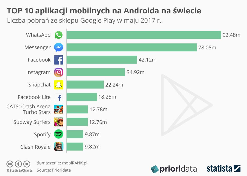 TOP 10 aplikacji mobilnych na Androida (na świecie w maju 2017 r.)